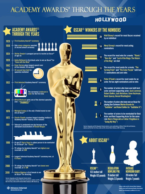 history-of-the-academy-awards_50290a628be37
